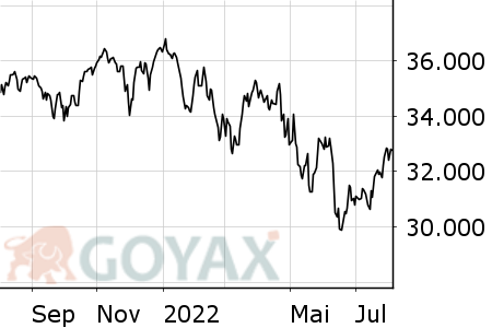 Dow Jones Ind. Intraday-Chart
