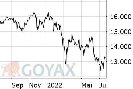 DAX® Intraday-Chart