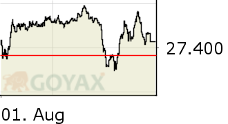 MDAX® Intraday-Chart