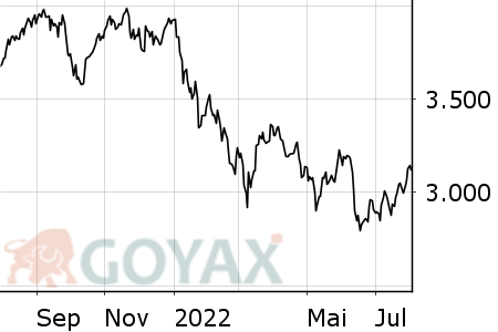 TecDAX® Intraday-Chart