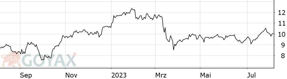 Aktienkurs Dt Bank