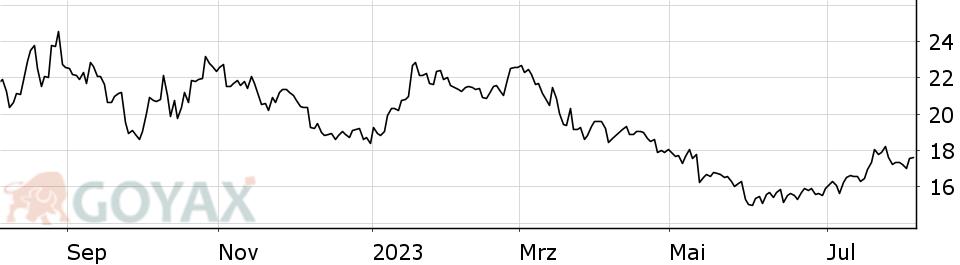 Aktienkurs K&S