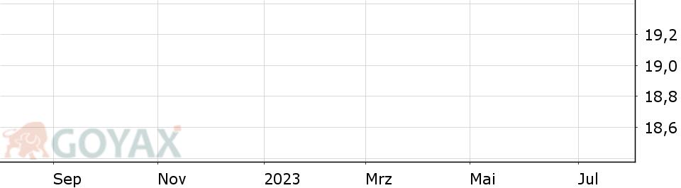Aktienkurs Dt Börse