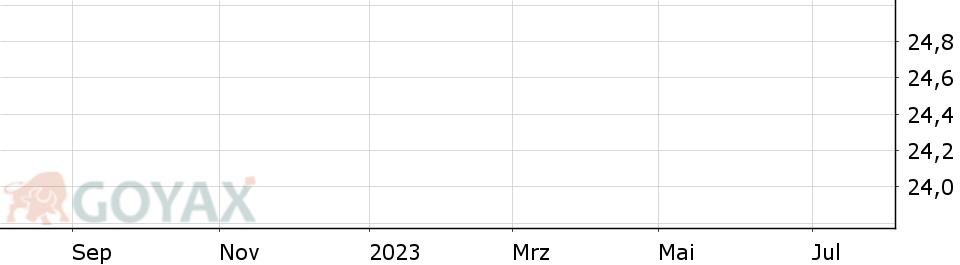 Aktienkurs Süss Microtec